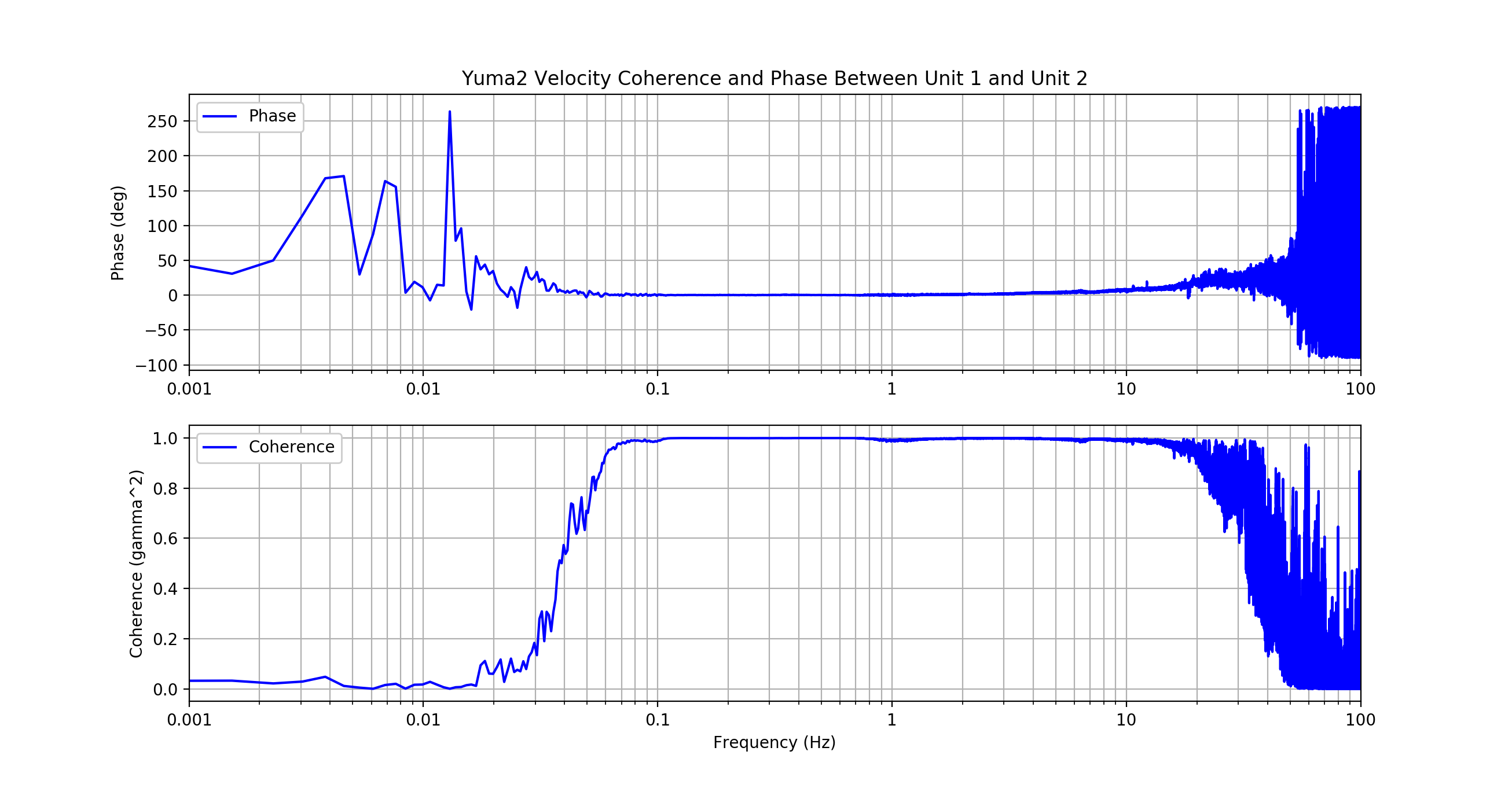 Yuma-2 coherence phase plot
